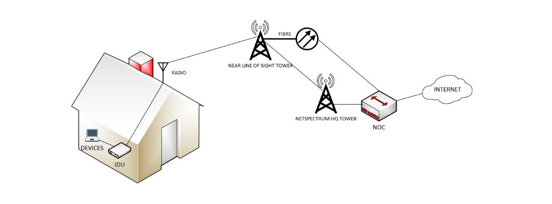 Rural Internet Services Explained | NETSPECTRUM INTERNET